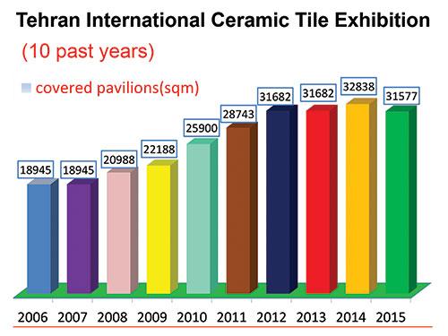 نگاهی آماری به برگزاری ۱۰ سال نمایشگاه کاشی ، سرامیک و چینی بهداشتی تهران